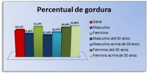 percentualgordura_ricardo